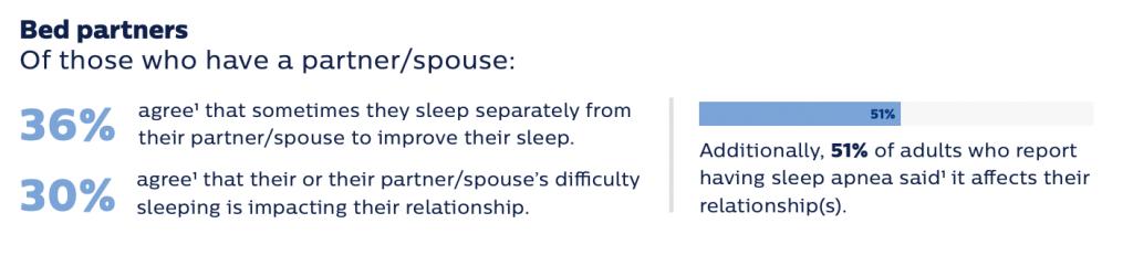 Slapen en relaties