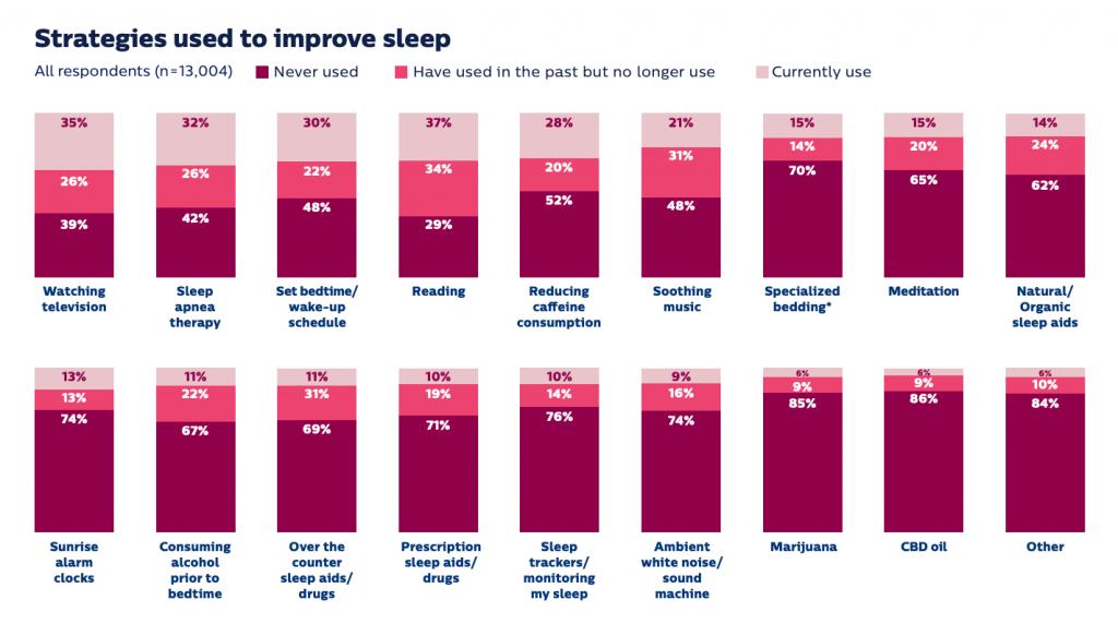 Slapen: de cijfers 2020